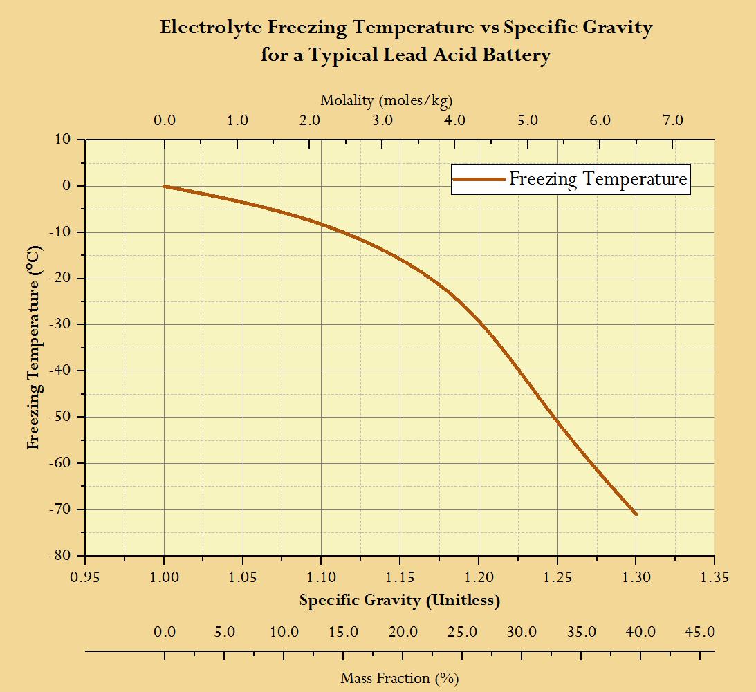 battery freezing math