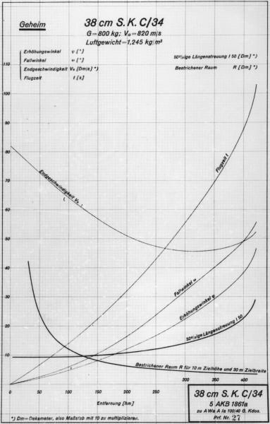 Bismarck Ballistic Data