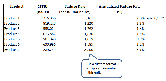 Mtbf And Annualized Failure Rates Math Encounters Blog