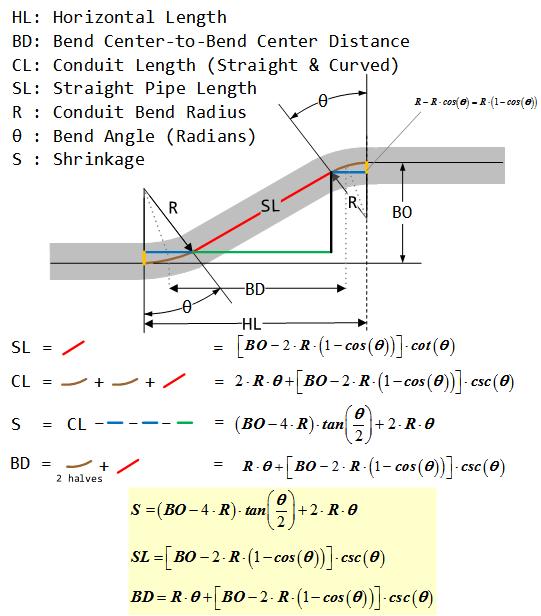 Electrical Conduit Math