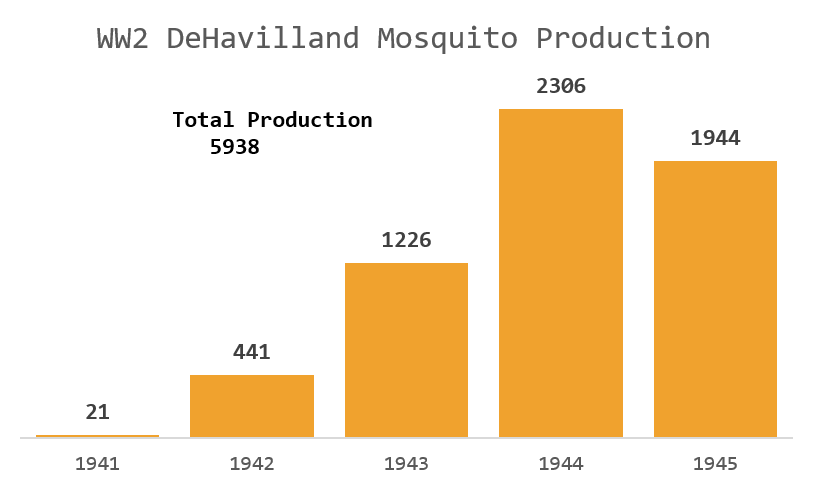 Figure M: Wartime Mosquito Production By Year.