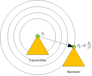 Figure 1: Illustration of Radio Signal Spreading. (Source: Me)