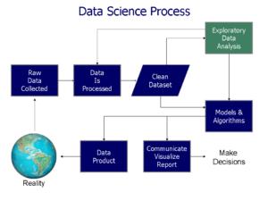 Figure 1: Data Science Process (Wikipedia).