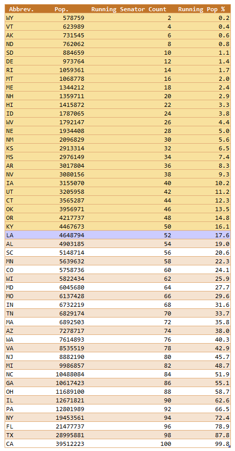 Figure 2: List of US States Sorted By Population.