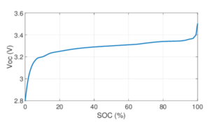 Figure 1: Typical Li-Ion SOC vs Voltage Curve (Reference).