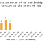 Figure M: Commissioning Dates of US Battleships at the Start of WW2.