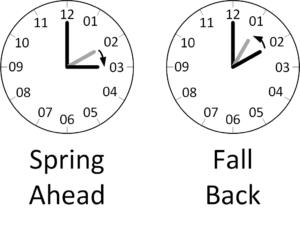Figure 1: US Daylight Savings Time Rule. The clocks change at 2 AM Sunday morning. (Source: Me)