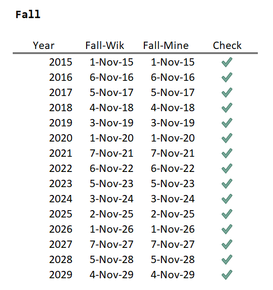 Figure 3: Fall DST Dates.