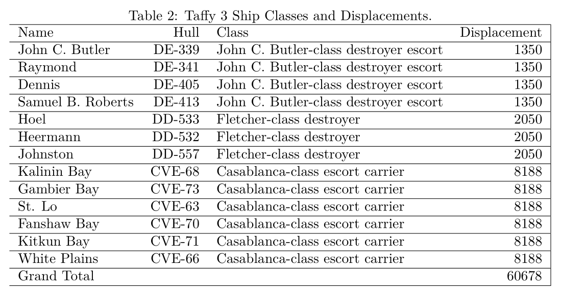 Figure M: Taffy 3 Ships, Classes, and Displacements.
