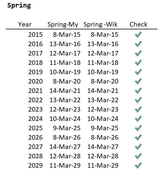 Figure 2: Spring DST Dates.