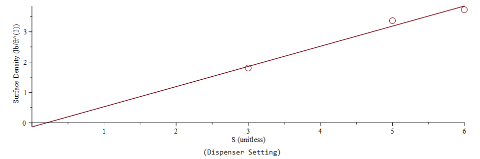 Figure 6: Fertilizer Calibration Test Regression.