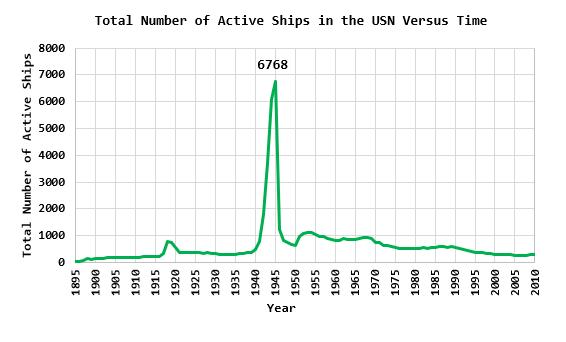 Figure 3: US Navy Total Active Ships Versus Time.