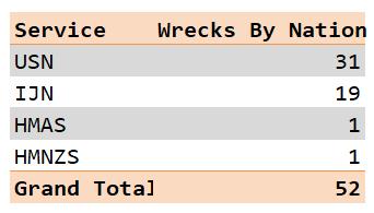 Figure M: List of Ironbottom Sound Wrecks By Nation/Service.
