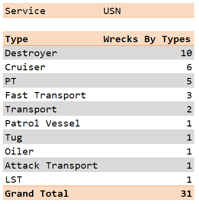 Figure M: US Navy Wrecks By Type.